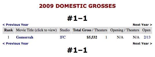 Box office 2009